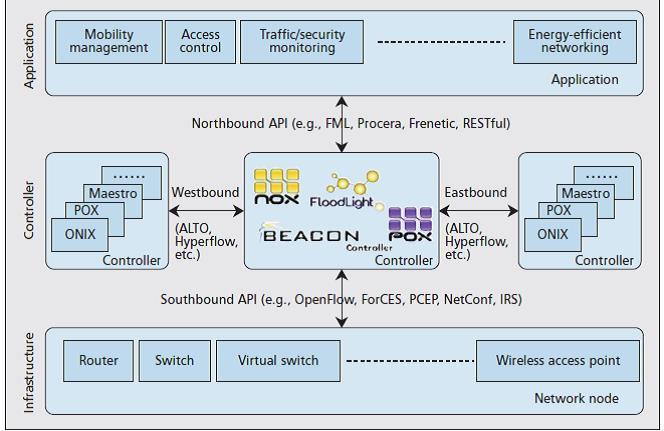 SDN چیست