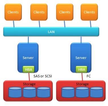 معرفی سیستم های ذخیره سازی تحت شبکه
