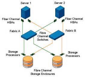 معرفی سیستم های ذخیره سازی SAN يا Storage Area Network