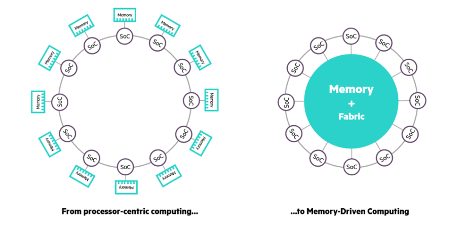 Memory Driven Computing