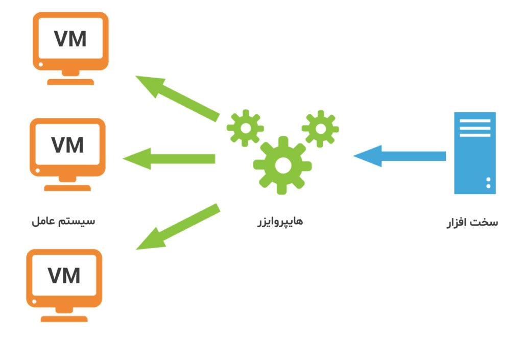 هایپروایزر Hypervisor نوع یک