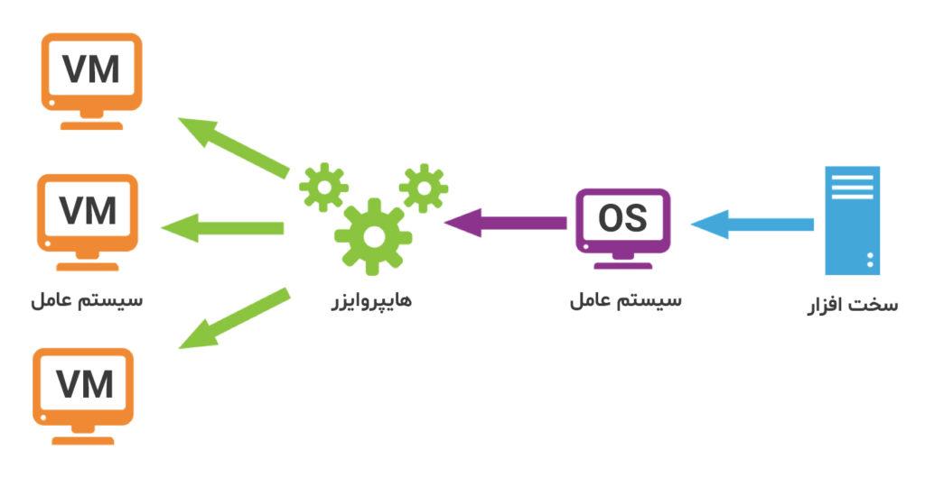 هایپروایزر Hypervisor نوع دو