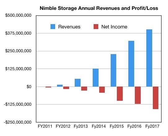 روند توسعه سالانه Nimble Storage