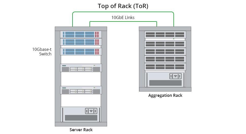 معماری TOR یا top of rack