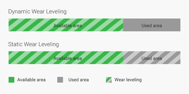 یکسانسازی پوشش ایستا در مقابل یکسانسازی پوشش پویا Static Wear Leveling vs Dynamic Wear Leveling