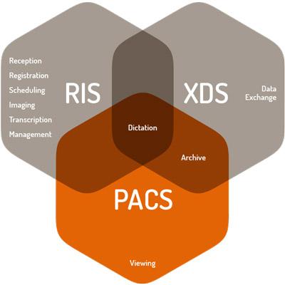 مدیریت بایگانی تصاویر، درخواست تصویر، نگهداری پرونده و صدور صورتحساب توسط PACS