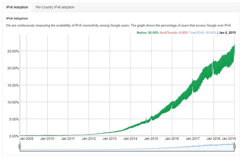 نمودار عمومی گوگل از درصد کاربرانی که با IPv6 متصل شدهاند